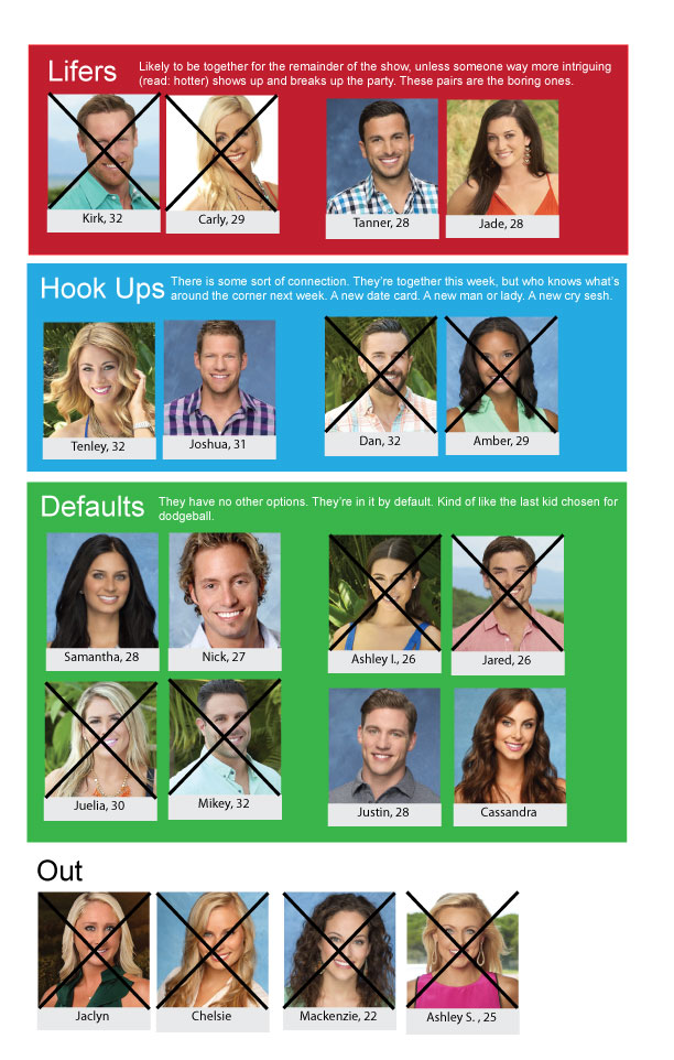Who does daniel hook up with on bachelor in paradise